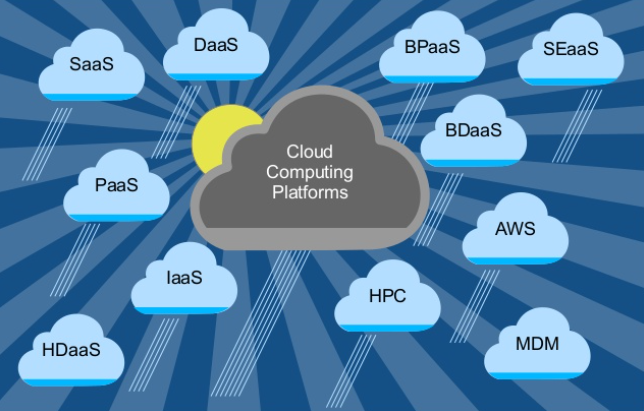 The Cloud as a Computing Platform